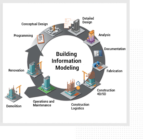 Building Information Modelling services